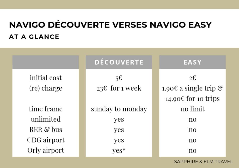 what you need to know to get around paris with the navigo